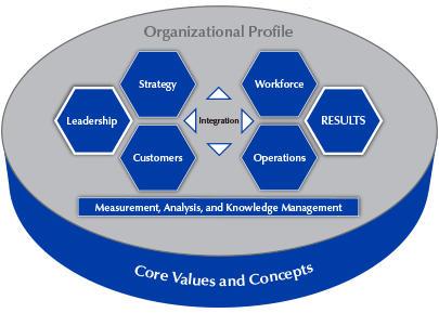 Baldrige excellence framework
