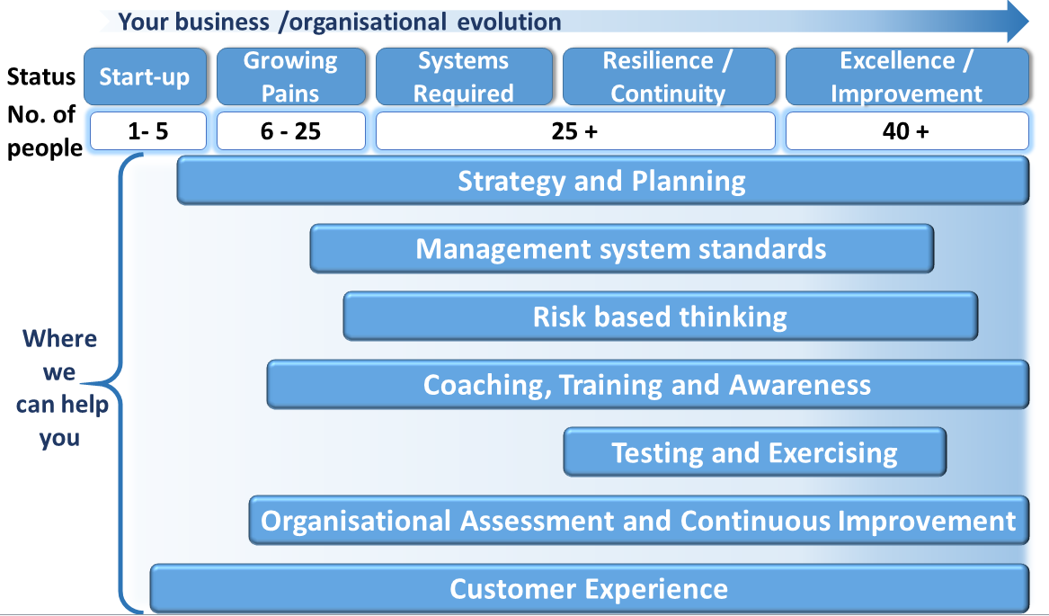 organisational-evolution